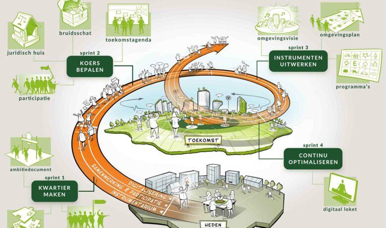 Tekening van implementatie omgevingswet